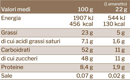 valori nutrizionali amaretti ricoperti