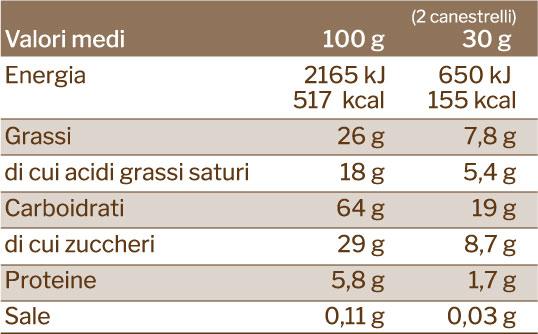 valori nutrizionali canestrelli tradizionali